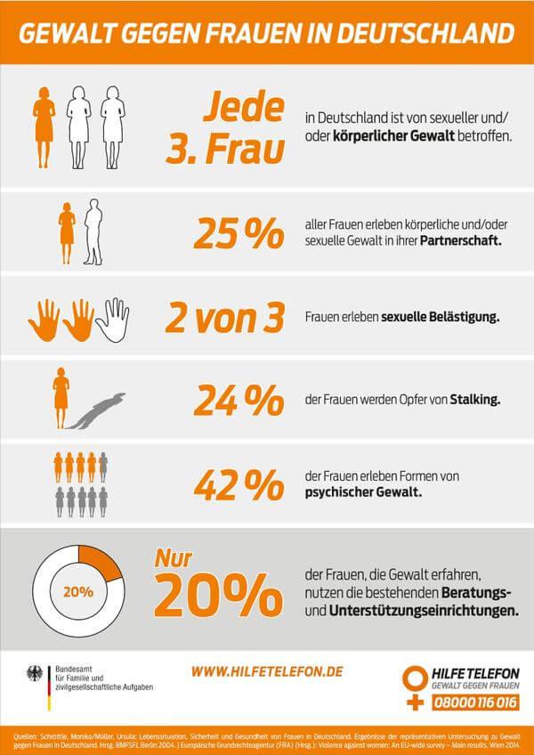 Gewalt Gegen Frauen Statistik